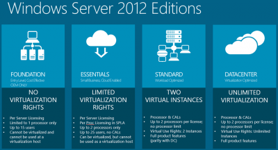 Ediciones Windows Server 2012