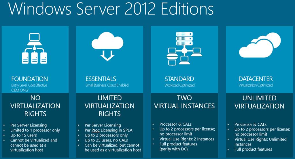 Introducción a Windows Server 2012 Foundation | Infortisa - El ...