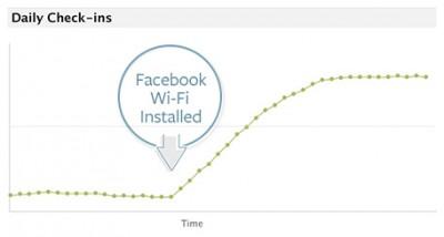 Facebook CheckIns