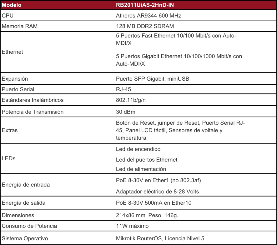 Especificaciones_Router_Mikrotik