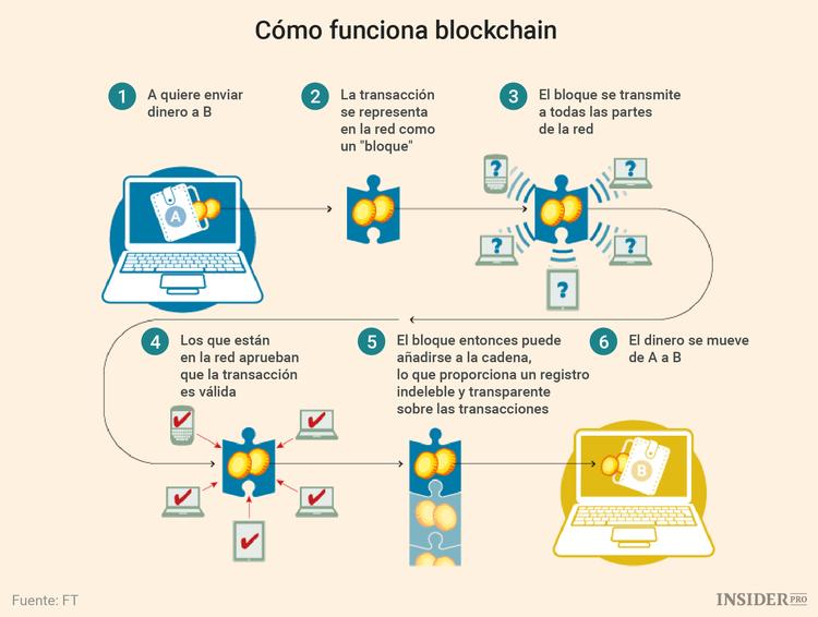 cómo funcionan las cadenas de bloques criptomonedas