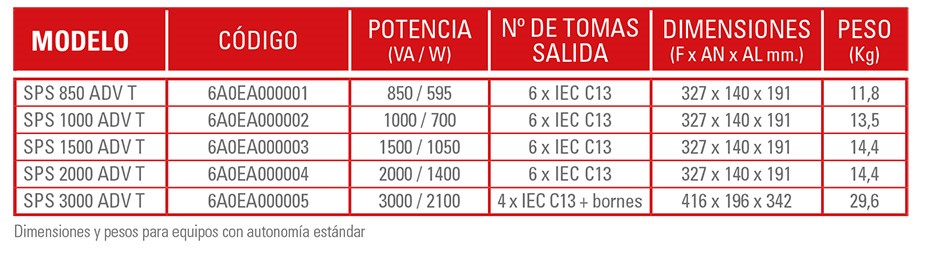 Gama SPS ADVANCE T de Salicru, a la venta en Infortisa